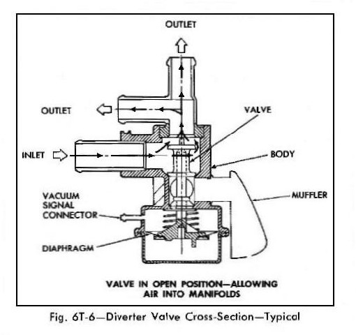 globe valve diagram with cap car valve diagram crg research report - 1967-69 emission systems