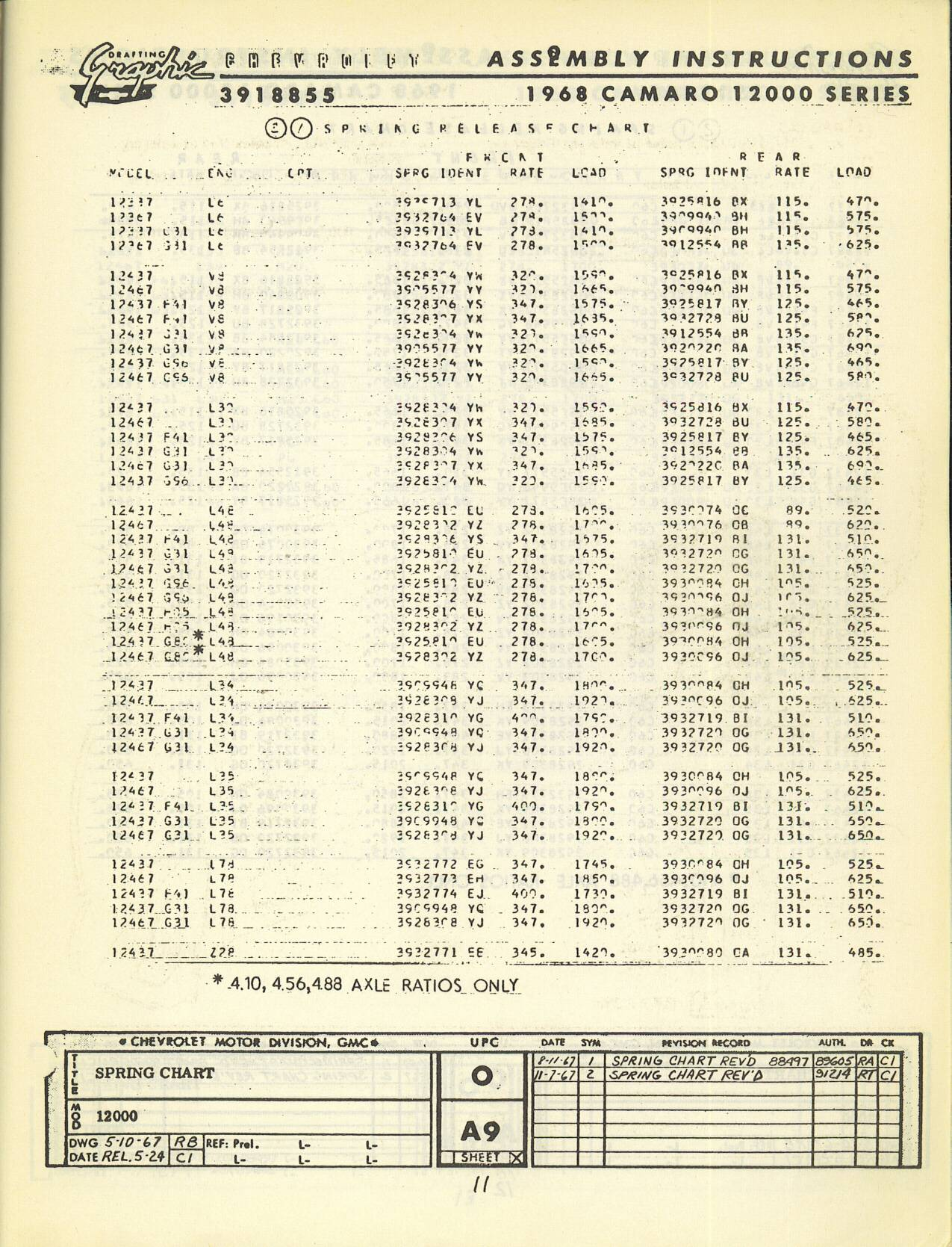 The 68 application table from a service parts manual. The 68 L30 & L48  spring table compiled from GM documentation and vehicle data.