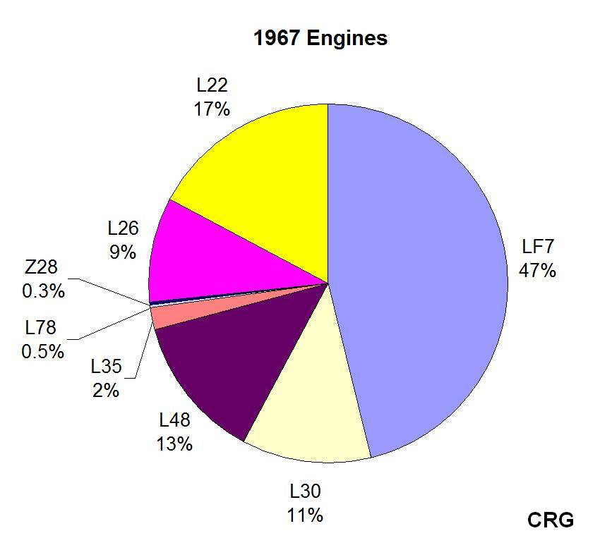 camaro engine pie chart